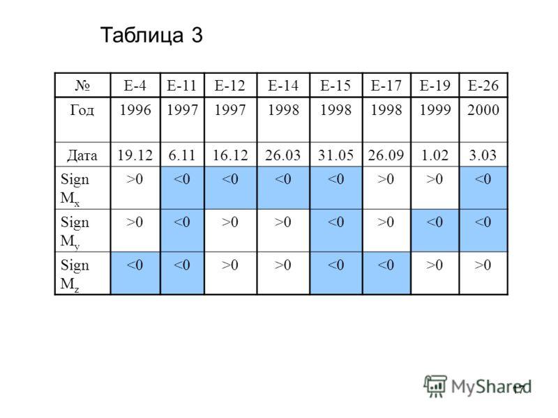 17 Таблица 3 E-4E-11E-12E-14E-15E-17E-19E-26 Год19961997 1998 19992000 Дата19.126.1116.1226.0331.0526.091.023.03 Sign M x >00 00 0