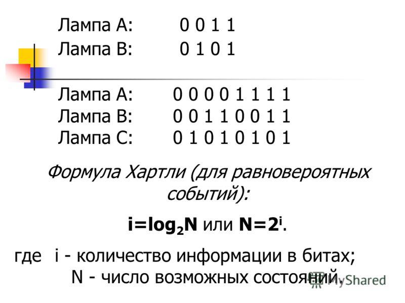 Лампа А: 0 0 1 1 Лампа В: 0 1 0 1 Формула Хартли (для равновероятных событий): i=log 2 N или N=2 i. где i - количество информации в битах; N - число возможных состояний. Лампа А: 0 0 0 0 1 1 1 1 Лампа В: 0 0 1 1 0 0 1 1 Лампа С: 0 1 0 1 0 1 0 1