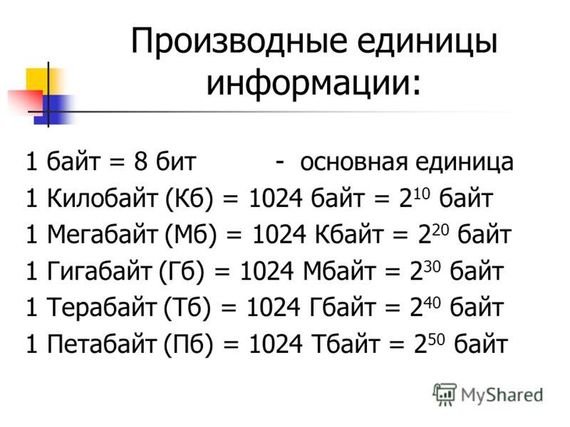 Производные единицы информации: 1 байт = 8 бит - основная единица 1 Килобайт (Кб) = 1024 байт = 2 10 байт 1 Мегабайт (Мб) = 1024 Кбайт = 2 20 байт 1 Гигабайт (Гб) = 1024 Мбайт = 2 30 байт 1 Терабайт (Тб) = 1024 Гбайт = 2 40 байт 1 Петабайт (Пб) = 102