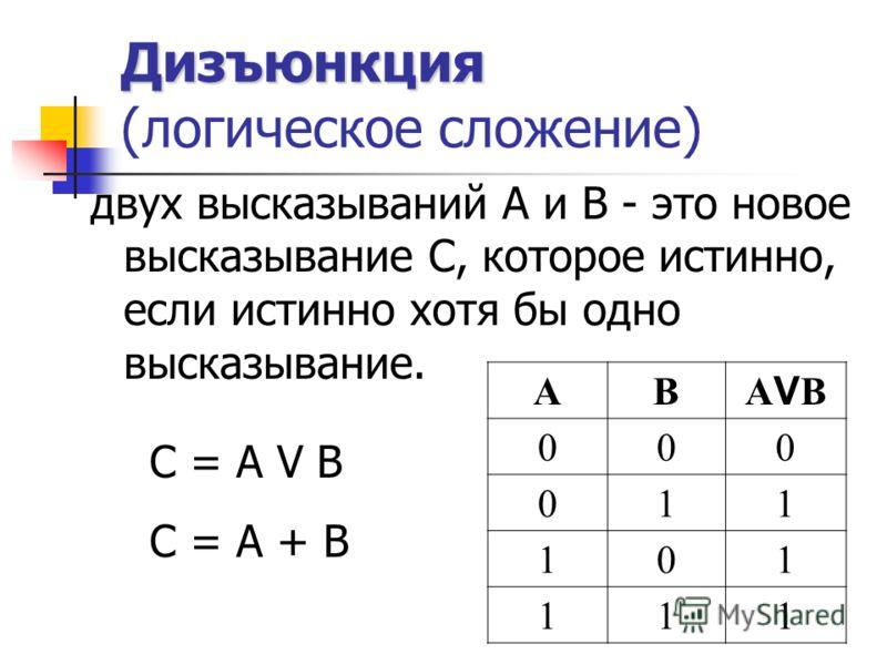 Дизъюнкция Дизъюнкция (логическое сложение) двух высказываний А и В - это новое высказывание С, которое истинно, если истинно хотя бы одно высказывание. С = A V В С = А + В АВ AVBAVB 000 011 101 111