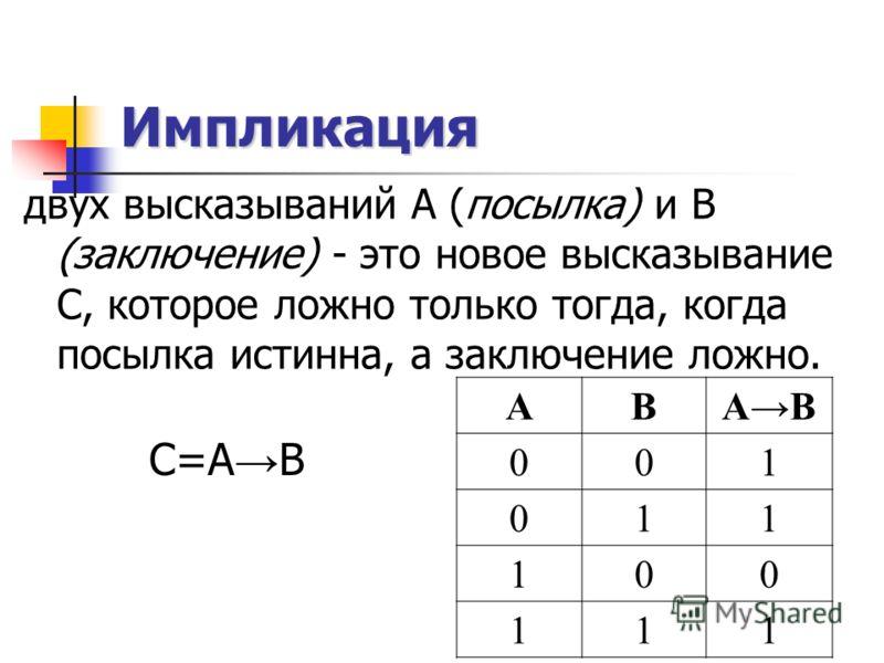 Импликация двух высказываний А (посылка) и В (заключение) - это новое высказывание С, которое ложно только тогда, когда посылка истинна, а заключение ложно. С=А В АВАВ 001 011 100 111