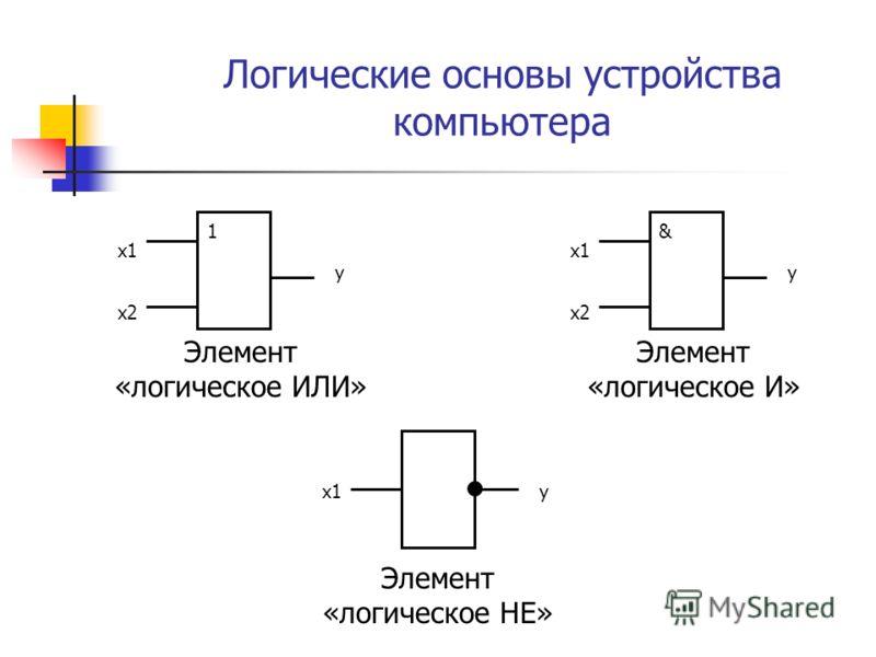 Логические основы устройства компьютера 1 х1 х2 y & х1 х2 yх1y Элемент «логическое ИЛИ» Элемент «логическое И» Элемент «логическое НЕ»