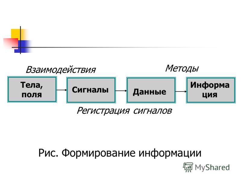 Тела, поля Сигналы Данные Информа ция Взаимодействия Регистрация сигналов Методы Рис. Формирование информации