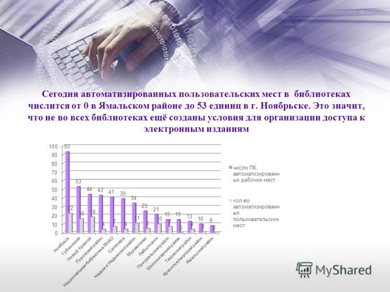 Сегодня автоматизированных пользовательских мест в библиотеках числится от 0 в Ямальском районе до 53 единиц в г. Ноябрьске. Это значит, что не во всех библиотеках ещё созданы условия для организации доступа к электронным изданиям