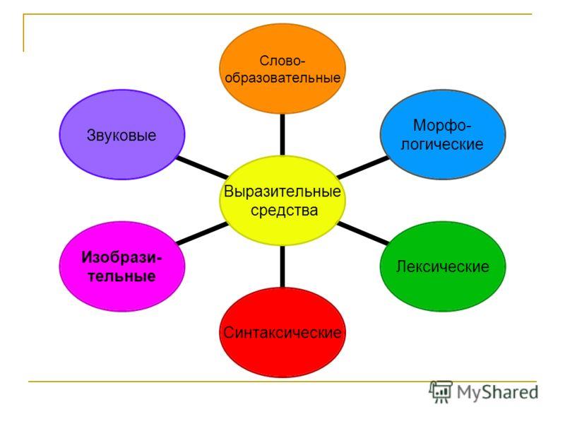Выразительные средства Слово- образовательные Морфо- логические ЛексическиеСинтаксические Изобрази- тельные Звуковые
