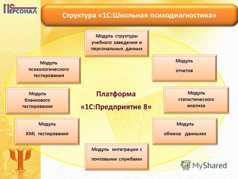 Модуль психологического тестирования Модуль бланкового тестирования Модуль XML тестирования Модуль XML тестирования Модуль интеграции с почтовыми службами Модуль интеграции с почтовыми службами Модуль обмена данными Модуль обмена данными Модуль стати