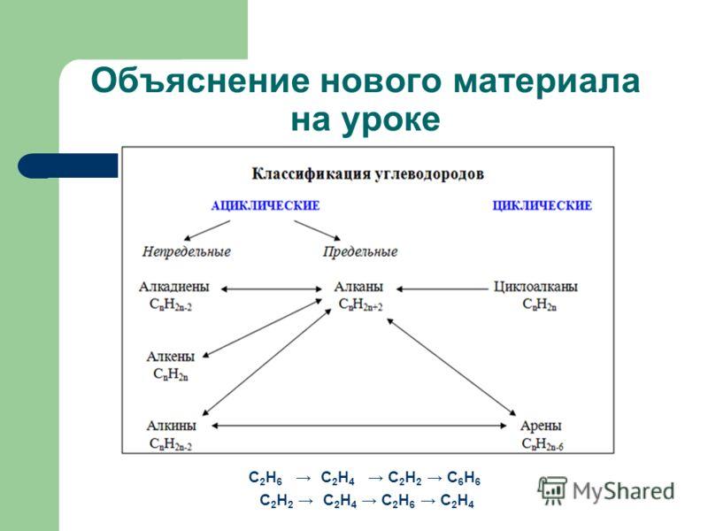 Объяснение нового материала на уроке C 2 H 6 C 2 H 4 C 2 H 2 C 6 H 6 C 2 H 2 C 2 H 4 C 2 H 6 C 2 H 4