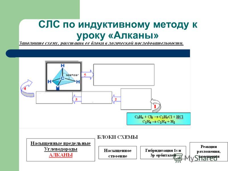 СЛС по индуктивному методу к уроку «Алканы»