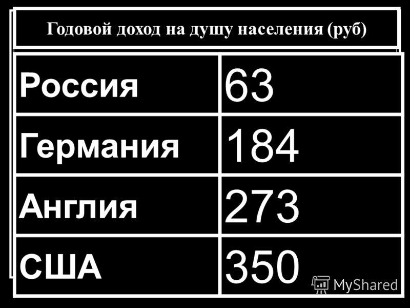 Годовой доход на душу населения (руб) Россия 63 Германия 184 Англия 273 США 350