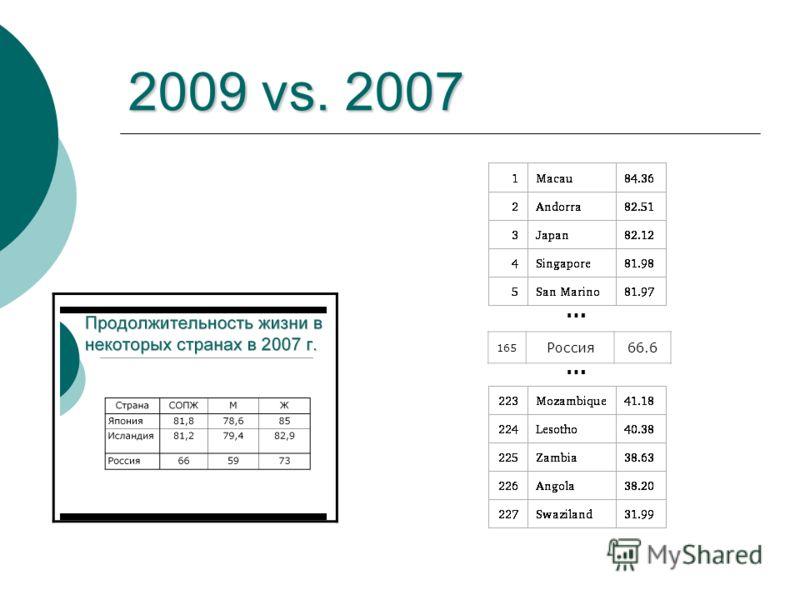 2009 vs. 2007 165 Россия66.6 … …