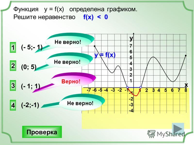 1 2 3 4 5 6 7 8 -7 -6 -5 -4 -3 -2 -1 76543217654321 -2 -3 -4 Функция у = f(x) определена графиком. f(x) < 0 Решите неравенство f(x) < 0 y x у = f(x) 3 2 4 1 Не верно! Верно! Не верно! Проверка (0; 5) (- 5;- 1) (-2;-1) (- 1; 1)