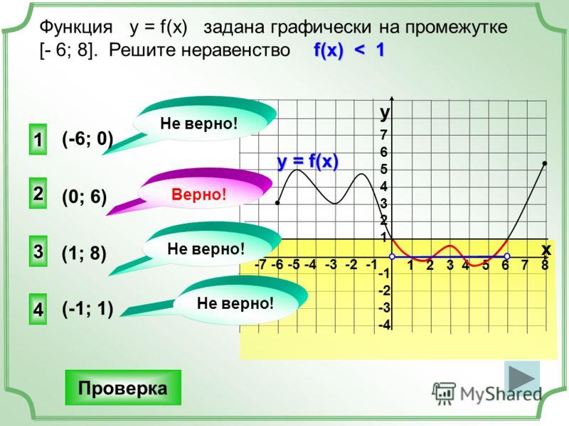 1 2 3 4 5 6 7 8 -7 -6 -5 -4 -3 -2 -1 76543217654321 -2 -3 -4 Функция у = f(x) задана графически на промежутке f(x) < 1 [- 6; 8]. Решите неравенство f(x) < 1 y x у = f(x) 2 3 4 1 Не верно! Верно! Не верно! Проверка (0; 6) (-6; 0) (-1; 1) (1; 8)