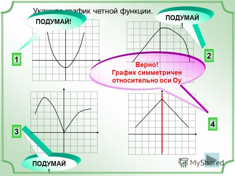 Укажите график четной функции. 4 2 3 1 ПОДУМАЙ! Верно! График симметричен относительно оси Оу ПОДУМАЙ !