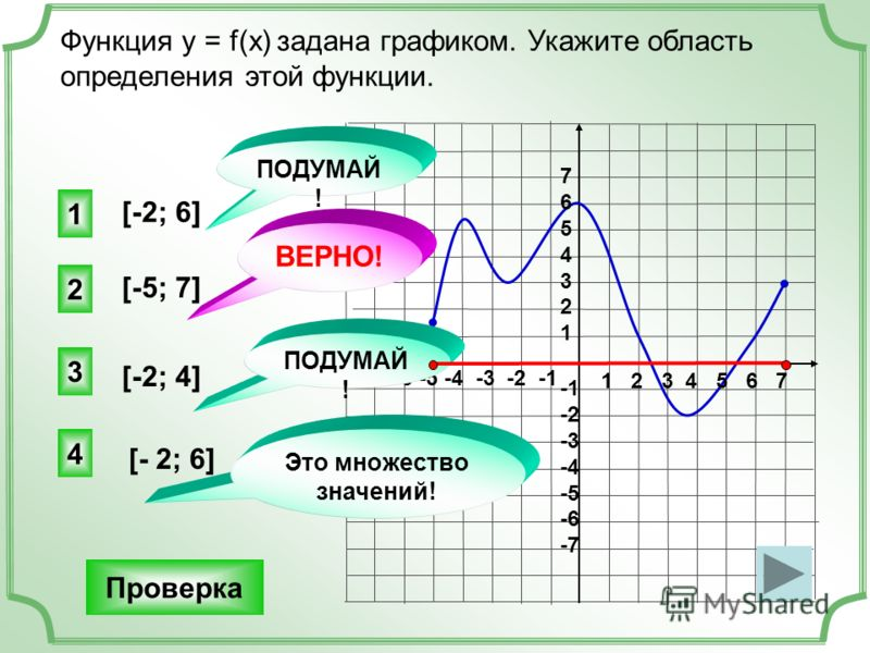 Функция у = f(x) задана графиком. Укажите область определения этой функции. Проверка 1 2 3 4 5 6 7 -7 -6 -5 -4 -3 -2 -1 76543217654321 -2 -3 -4 -5 -6 -7 [-2; 6] [-5; 7] [-2; 4] [- 2; 6] 2 1 3 4 ПОДУМАЙ ! ВЕРНО! Это множество значений! ПОДУМАЙ !