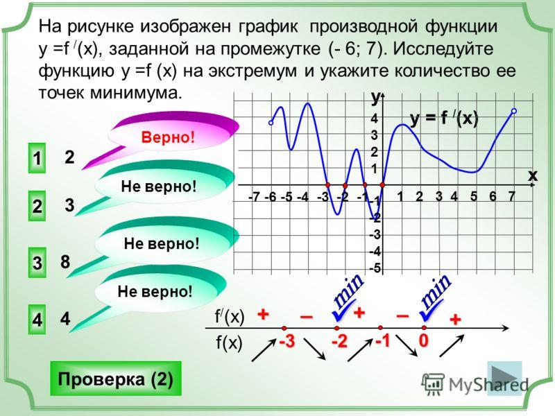 На рисунке изображен график производной функции у =f / (x), заданной на промежутке (- 6; 7). Исследуйте функцию у =f (x) на экстремум и укажите количество ее точек минимума. 1 3 4 2 Не верно! Верно! Не верно! 2 3 8 4 Проверка (2) f(x) f / (x) y = f /