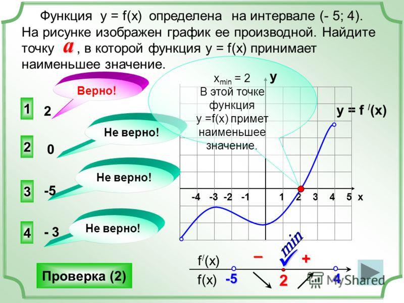 y = f / (x) 1 2 3 4 5 х -4 -3 -2 -1 1 3 4 2 Не верно! 2 0 -5 - 3 f(x) f / (x) Функция у = f(x) определена на интервале (- 5; 4). На рисунке изображен график ее производной. Найдите точку, в которой функция у = f(x) принимает наименьшее значение. 2 +