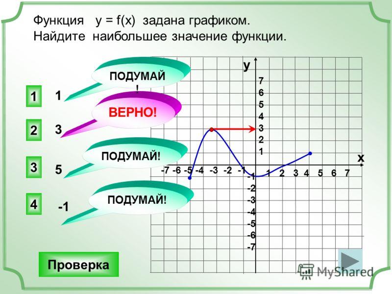 Функция у = f(x) задана графиком. Найдите наибольшее значение функции. 1 2 3 4 5 6 7 -7 -6 -5 -4 -3 -2 -1 76543217654321 -2 -3 -4 -5 -6 -7 1 3 5 -1 2 ВЕРНО! 1 3 4 ПОДУМАЙ! у х Проверка