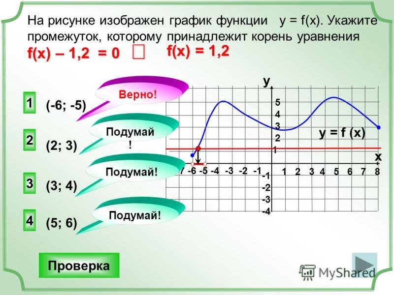 2 4 3 На рисунке изображен график функции у = f(x). Укажите промежуток, которому принадлежит корень уравнения f(x) – 1,2 = 0 Проверка y = f (x) 1 2 3 4 5 6 7 8 -7 -6 -5 -4 -3 -2 -1 y x 5 4 3 2 1 -2 -3 -4 1 Подумай ! Верно! (2; 3) (-6; -5) (5; 6) (3;