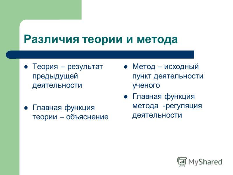 Различия теории и метода Теория – результат предыдущей деятельности Главная функция теории – объяснение Метод – исходный пункт деятельности ученого Главная функция метода -регуляция деятельности