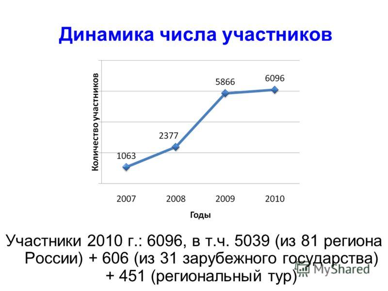 Динамика числа участников Участники 2010 г.: 6096, в т.ч. 5039 (из 81 региона России) + 606 (из 31 зарубежного государства) + 451 (региональный тур)