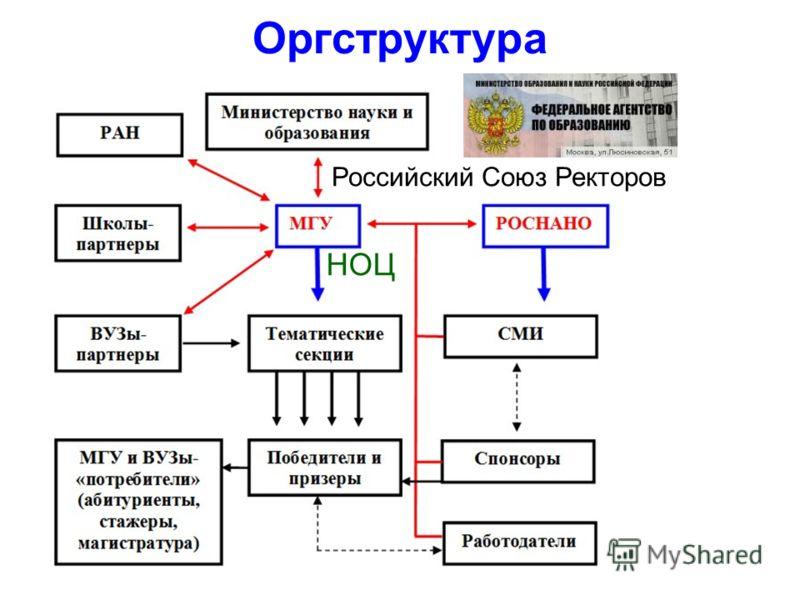 Оргструктура Российский Союз Ректоров НОЦ