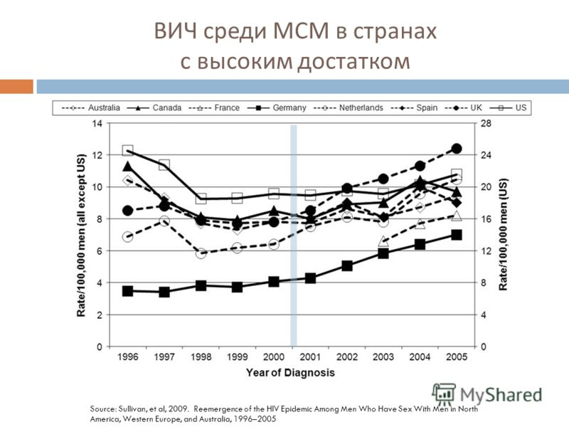 ВИЧ среди МСМ в странах с высоким достатком Source: Sullivan, et al, 2009. Reemergence of the HIV Epidemic Among Men Who Have Sex With Men in North America, Western Europe, and Australia, 1996–2005