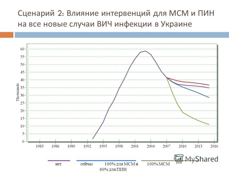 Сценарий 2: Влияние интервенций для МСМ и ПИН на все новые случаи ВИЧ инфекции в Украине нет сейчас 100% для МСМ и100% МСМ 60% для ПИН