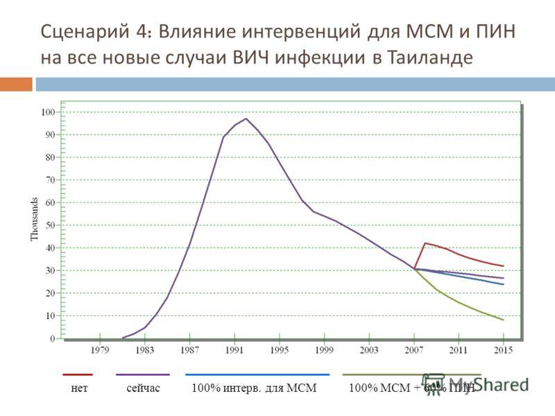 Сценарий 4: Влияние интервенций для МСМ и ПИН на все новые случаи ВИЧ инфекции в Таиланде нетсейчас 100% интерв. для МСМ100% MСM + 60% ПИН