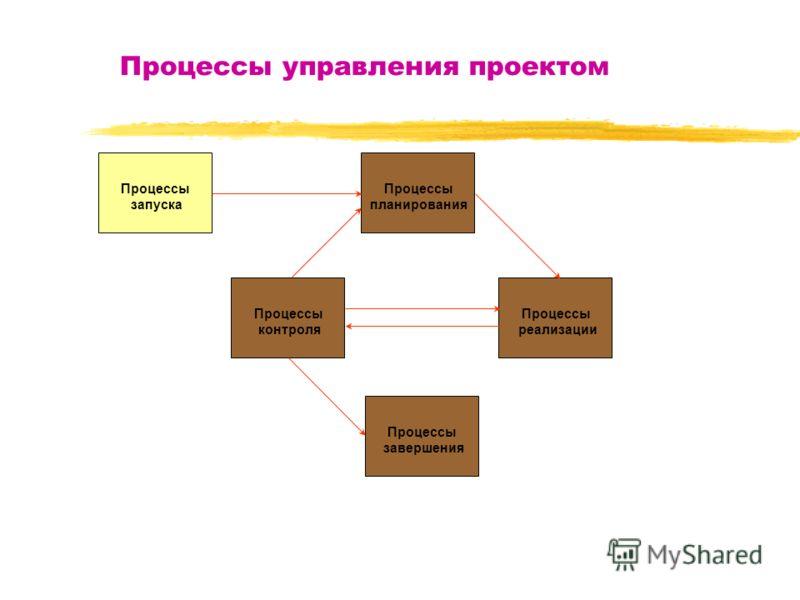Процессы управления проектом Процессы запуска Процессы планирования Процессы контроля Процессы реализации Процессы завершения
