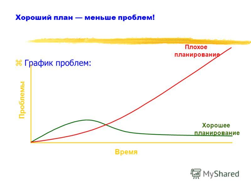 Хороший план меньше проблем! zГрафик проблем: Время Проблемы Хорошее планирование Плохое планирование