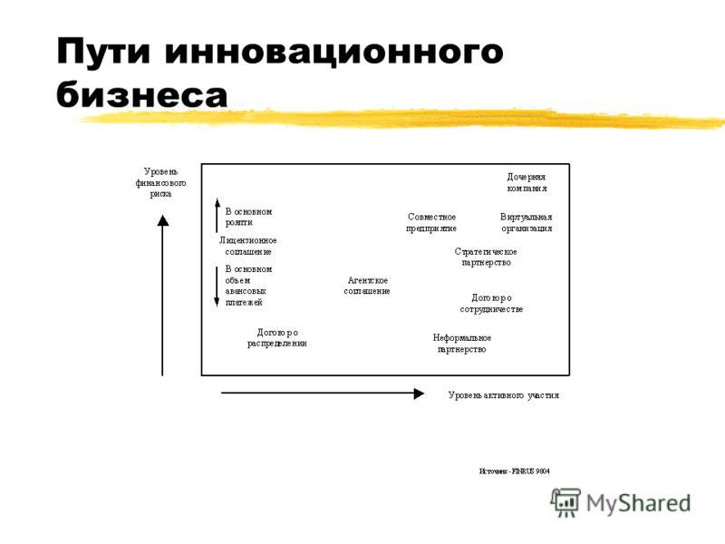 Пути инновационного бизнеса