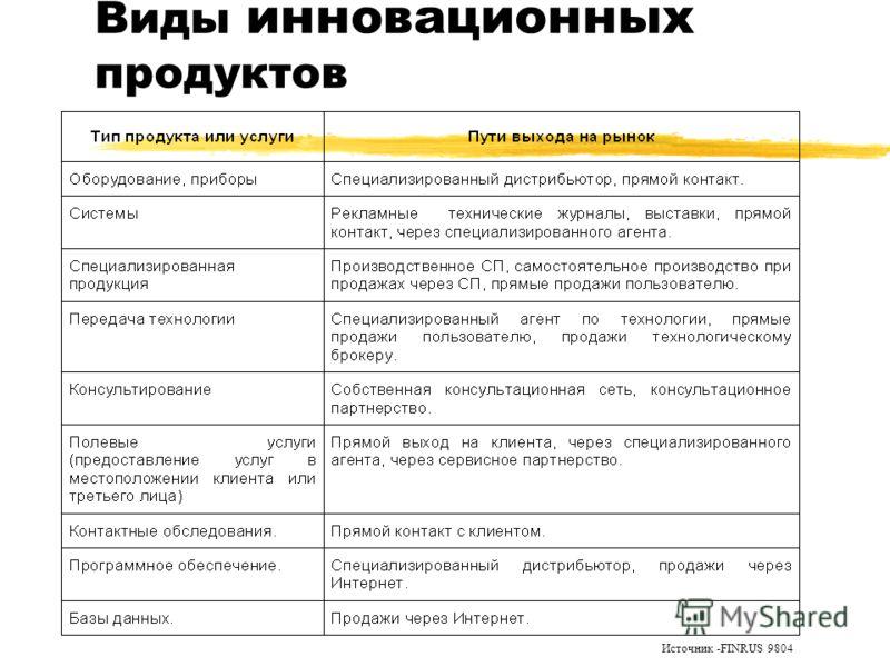 Виды инновационных продуктов Источник -FINRUS 9804