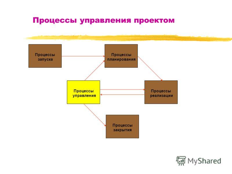 Процессы управления проектом Процессы запуска Процессы планирования Процессы управления Процессы реализации Процессы закрытия
