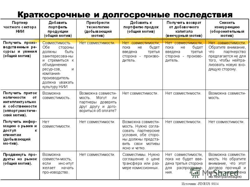 Краткосрочные и долгосрочные последствия Источник -FINRUS 9804