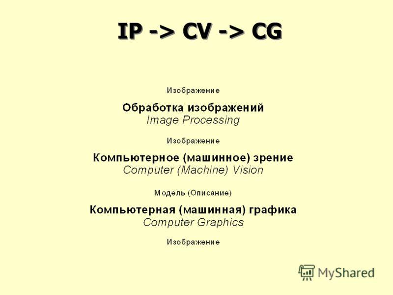 IP -> CV -> CG