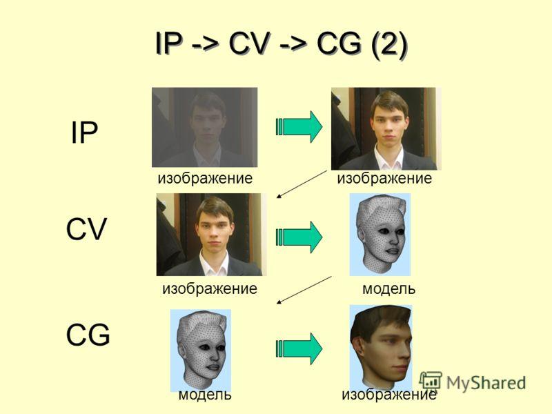 IP -> CV -> CG (2) IP изображение CV изображениемодель CG модельизображение