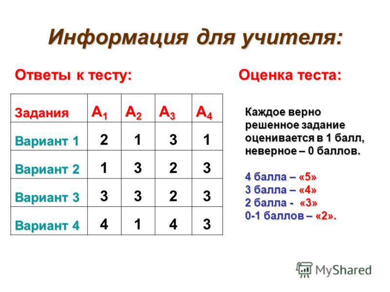 Информация для учителя: Ответы к тесту: Оценка теста: Задания А1А1А1А1 А2А2А2А2 А3А3А3А3 А4А4А4А4 Вариант 1 2131 Вариант 2 1323 Вариант 3 3323 Вариант 4 4143 Каждое верно решенное задание оценивается в 1 балл, неверное – 0 баллов. 4 балла – «5» 3 бал