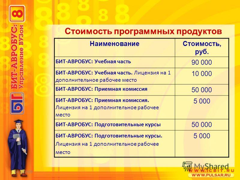 14.12.2009 Стоимость программных продуктов НаименованиеСтоимость, руб. БИТ-АВРОБУС: Учебная часть 90 000 БИТ-АВРОБУС: Учебная часть. Лицензия на 1 дополнительное рабочее место 10 000 БИТ-АВРОБУС: Приемная комиссия 50 000 БИТ-АВРОБУС: Приемная комисси