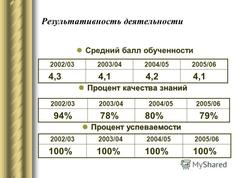 Результативность деятельности 2002/032003/042004/052005/06 100% 2002/032003/042004/052005/06 94% 78% 80% 79% Процент успеваемости Процент успеваемости Процент качества знаний Процент качества знаний 2002/032003/042004/052005/06 4,3 4,1 4,2 4,1 Средни
