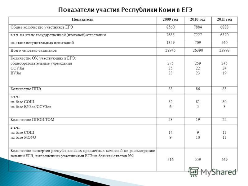 Показатели2009 год2010 год2011 год Общее количество участников ЕГЭ856078846888 в т.ч. на этапе государственной (итоговой) аттестации768572276370 на этапе вступительных испытаний1359709560 Всего человеко-экзаменов289452639023993 Количество ОУ, участву