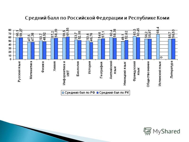 Средний балл по Российской Федерации и Республике Коми