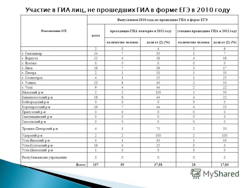 Наименование АТЕ Выпускники 2010 года, не прошедшие ГИА в форме ЕГЭ всего проходящие ГИА повторно в 2011 годууспешно прошедшие ГИА в 2011 году количество человекдоля от (2) (%)количество человекдоля от (2) (%) 1 23456 г. Сыктывкар1475017 г. Воркута22
