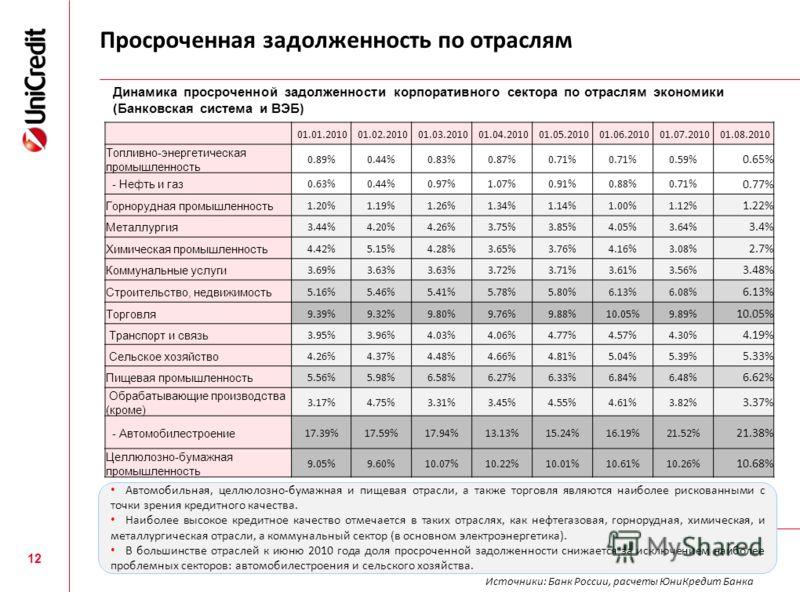 Просроченная задолженность по отраслям 12 01.01.201001.02.201001.03.201001.04.201001.05.201001.06.201001.07.201001.08.2010 Топливно-энергетическая промышленность 0.89%0.44%0.83%0.87%0.71% 0.59% 0.65% - Нефть и газ 0.63%0.44%0.97%1.07%0.91%0.88%0.71%