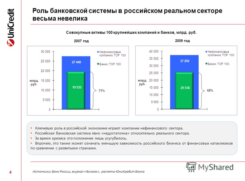 4 Роль банковской системы в российском реальном секторе весьма невелика Совокупные активы 100 крупнейших компаний и банков, млрд. руб. 2007 год 2009 год Источники: Банк России, журнал «Финанс», расчеты ЮниКредит Банка Ключевую роль в российской эконо