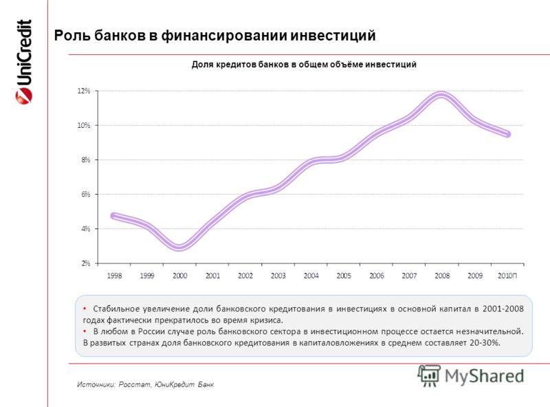 5 Роль банков в финансировании инвестиций Доля кредитов банков в общем объёме инвестиций Источники: Росстат, ЮниКредит Банк Стабильное увеличение доли банковского кредитования в инвестициях в основной капитал в 2001-2008 годах фактически прекратилось