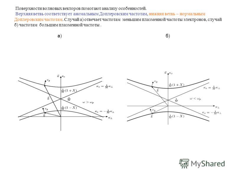 Поверхности волновых векторов помогают анализу особенностей. Верхняя ветвь соответствует аномальным Доплеровским частотам, нижняя ветвь – нормальным Доплеровским частотам. Случай а) отвечает частотам меньшим плазменной частоты электронов, случай б) ч