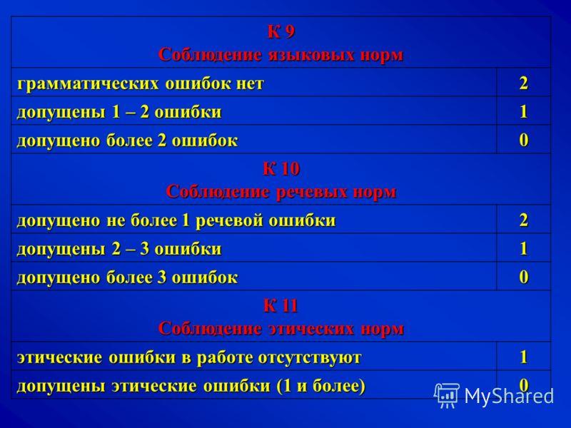 К 9 Соблюдение языковых норм грамматических ошибок нет 2 допущены 1 – 2 ошибки 1 допущено более 2 ошибок 0 К 10 Соблюдение речевых норм допущено не более 1 речевой ошибки 2 допущены 2 – 3 ошибки 1 допущено более 3 ошибок 0 К 11 Соблюдение этических н