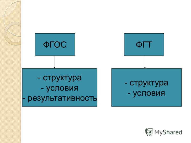 ФГОСФГТ - структура - условия - результативность - структура - условия