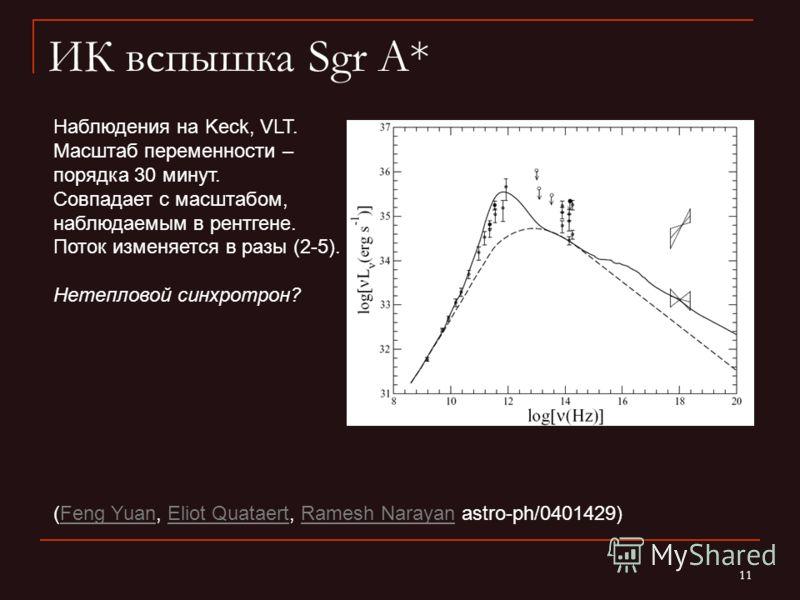 11 ИК вспышка Sgr A* (Feng Yuan, Eliot Quataert, Ramesh Narayan astro-ph/0401429)Feng YuanEliot QuataertRamesh Narayan Наблюдения на Keck, VLT. Масштаб переменности – порядка 30 минут. Совпадает с масштабом, наблюдаемым в рентгене. Поток изменяется в