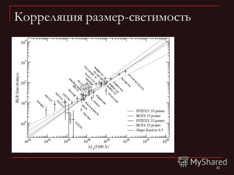 31 Корреляция размер-светимость (Kaspi arxiv:0705.1722)